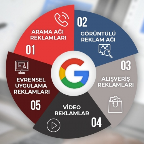 Adwords Kupon 2019 - 2020